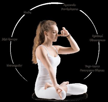 Shathayu Ayurveda Yoga Retreat | Ayurveda Yoga Retreat